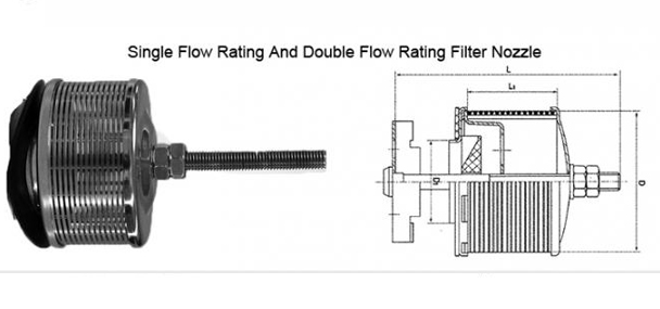 Double Flow Rating Filter Nozzle